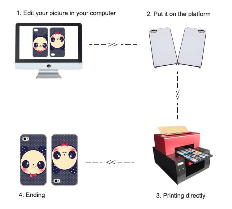 UV printer Printing process